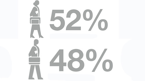 Image, participants by gender, 52% female, 48% male