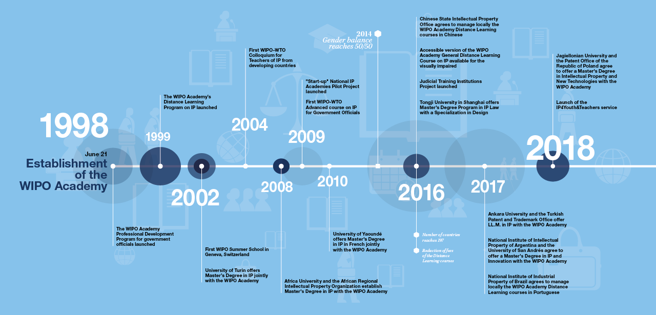 Image showing timeline of the twenty years of IP education offered by the WIPO Academy