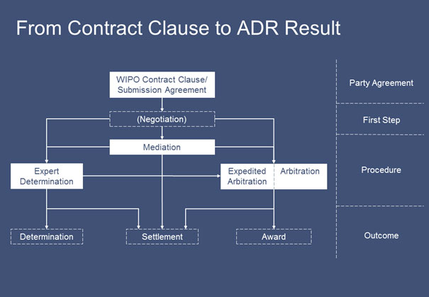 ADR Procedures