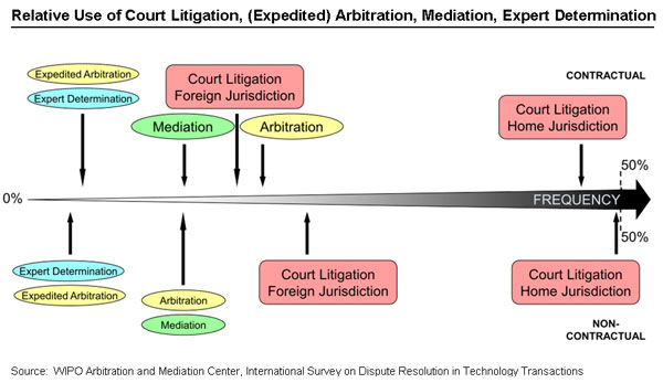 What are the Different Types of Arbitration Procedure?