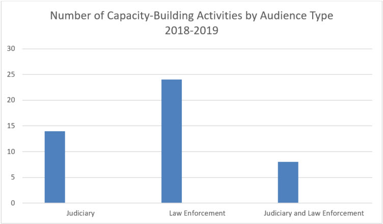 Number of building respect for IP activities by audience type, 2014-16