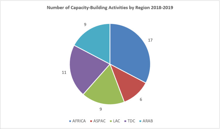 Number of building respect for IP capacity building activities by region, 2014-16