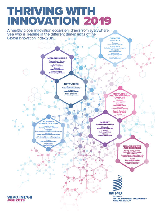Infographic PDF: Global leaders in different dimensions of the GII 2019