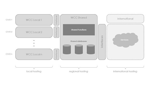 Three-level logical architecture of WCC.