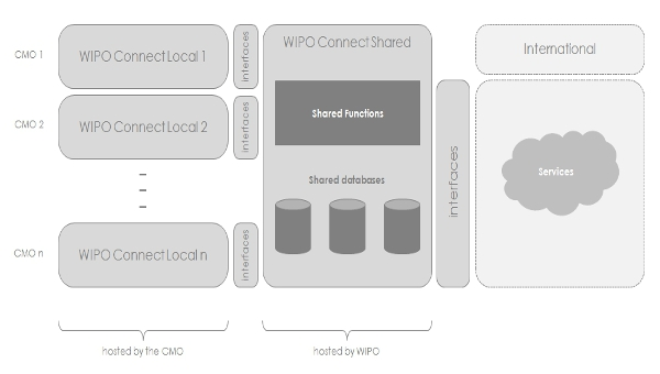 Three-level logical architecture of WCC