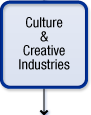 Culture and Creative Industries