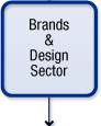 Brands and Designs Sector