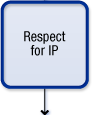 Respect for IP