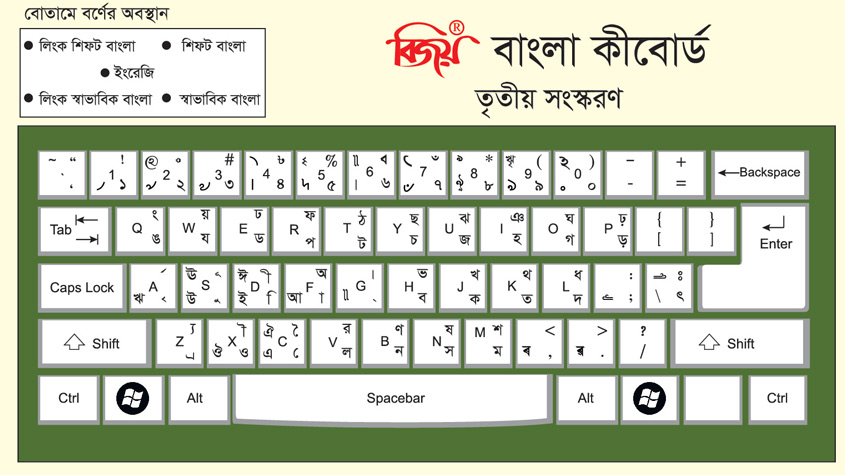 Localizing Technology: The Story of Bijoy