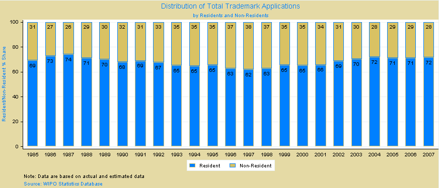 Trademark Stats by residents and non residents