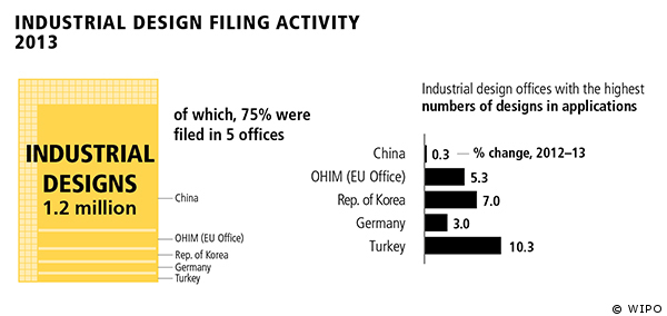Graphs showing design filing activity in 2013