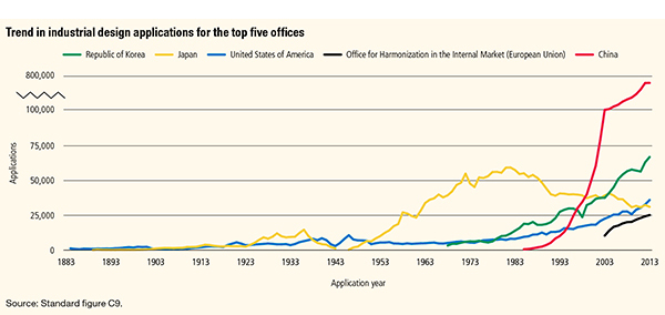 Graph showing trend in design applications for the top five offices