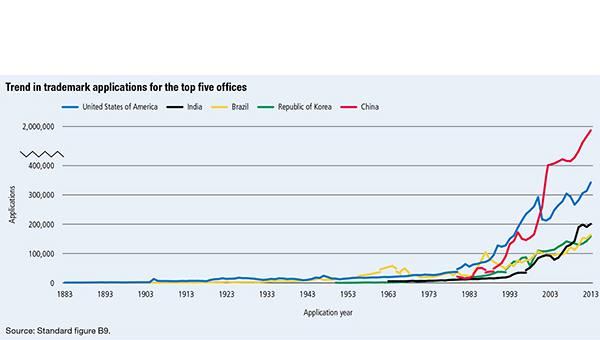 Graph showing trend in trademark applications for the top five offices