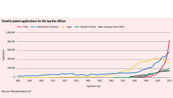 Graph showing trends in patent applications from the top five offices
