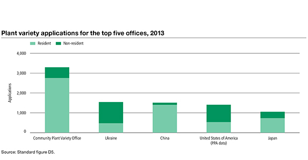 Bar chart showing plant variety applications for the top five offices