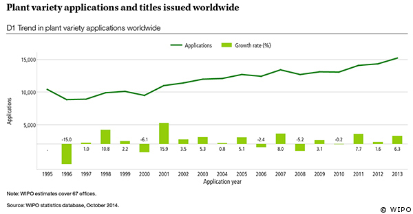 Graph showing plant variety applications and titles issued worldwide