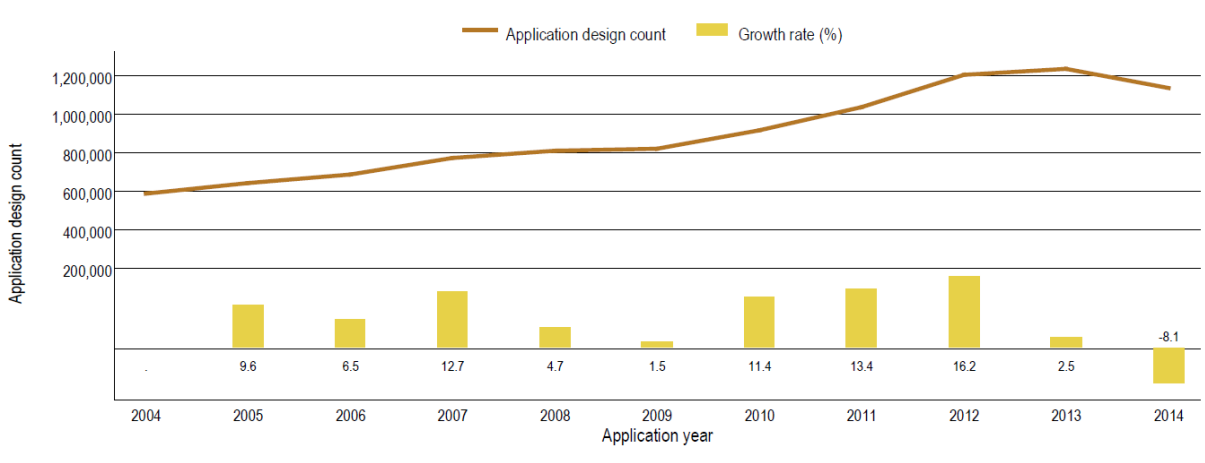 Graphic, Trend in industrial design applications worldwide (design count)