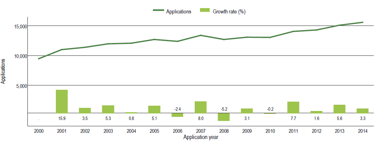 Graphic, Trend in plant variety applications worldwide