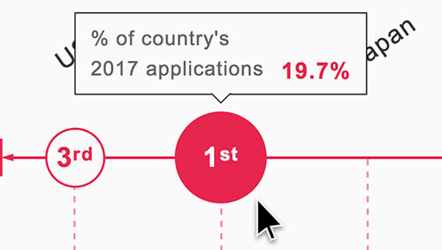 Nombre Record De Demandes Internationales De Brevet En 2016 Et Forte