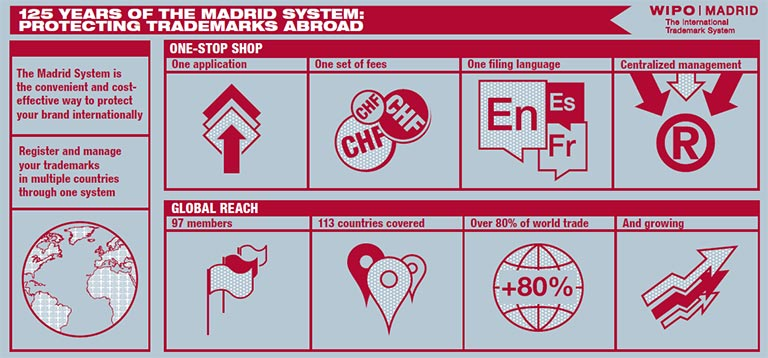 Infographic, Madrid: 125 Years of Protecting Trademarks Abroad