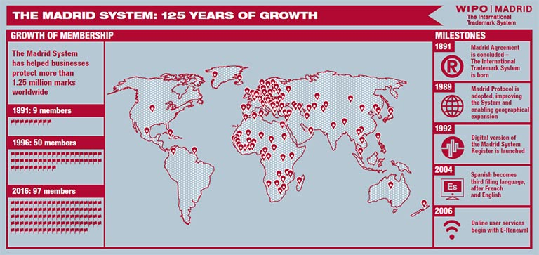 Infographic, Madrid: 125 Years of Growth