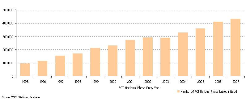 PCT National Phase Entry Trends