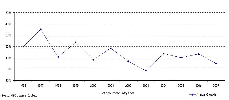 PCT National Phase Entries Annual Growth Rates