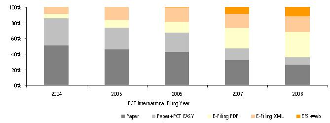 Share of PCT International Applications by Medium of Filing