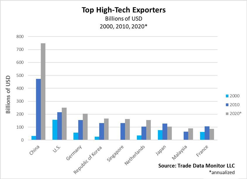 Top High-Tech Exporters