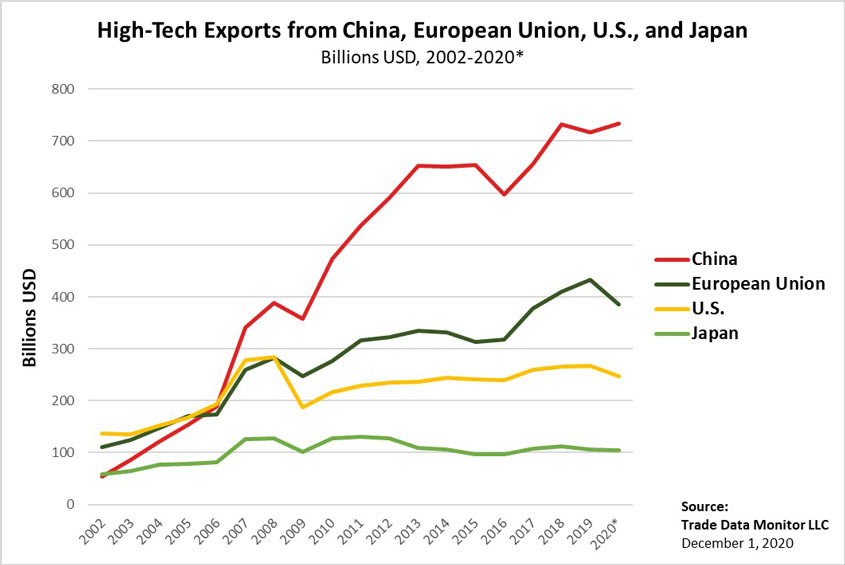 High-Tech Exports from China, European Union, U.S. and Japan