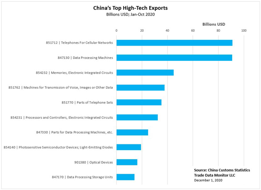 China's Top High-Tech Exports
