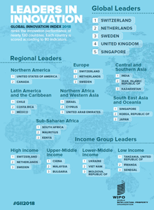 Infographic: Innovation Leaders