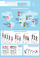 Infographic: Who is leading innovation?