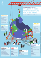 Infographic: In a perfect world for   innovation, who would do what?
