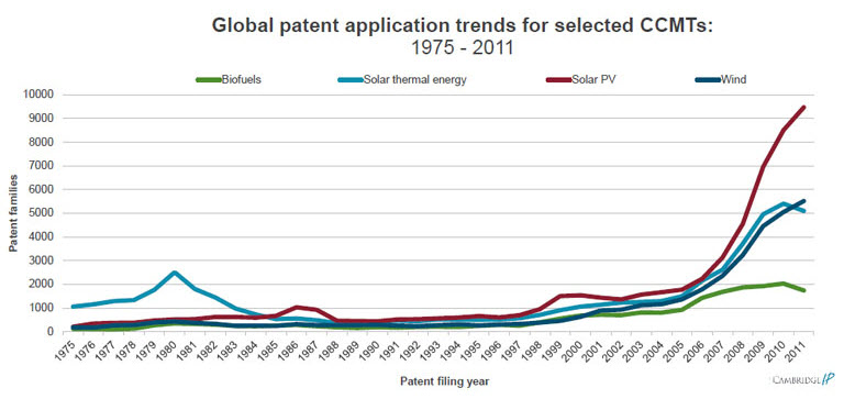 Graph, Patenting activity in green tech sectors: biofuels, solar thermal energy, solar photo-voltaic, and wind