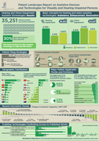 PDF, Infographic, Patent Landscape Report on Assistive Devices and Technologies for Visually and Hearing Impaired Persons