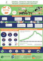 PDF, Infographic, Patent Landscape Report on Animal Genetic Resources