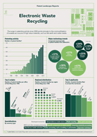 PDF, Infographic, Patent Landscape Report on E-Waste Recycling Technologies