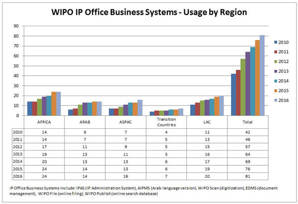 Bar chart showing WIPO IP Office Systems - Usage by Region